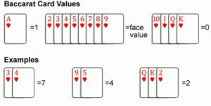 image of online baccarat card values
