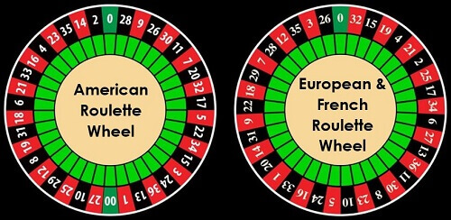 image of american roulette wheel vs european and french roulette wheel